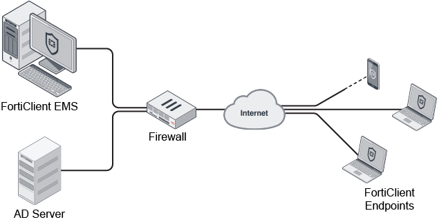 Fortinet EMS lahendus